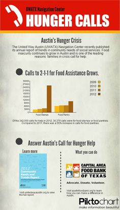Calls for Food Assistance in Austin Grows in 2012.
