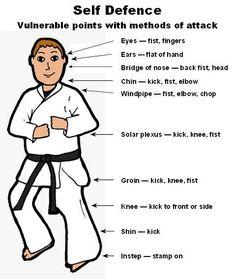 """Self defense where to hit!"" - some good basic tips ~;^/>"