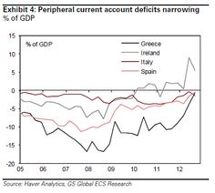 Peripheral current account deficits narrowing