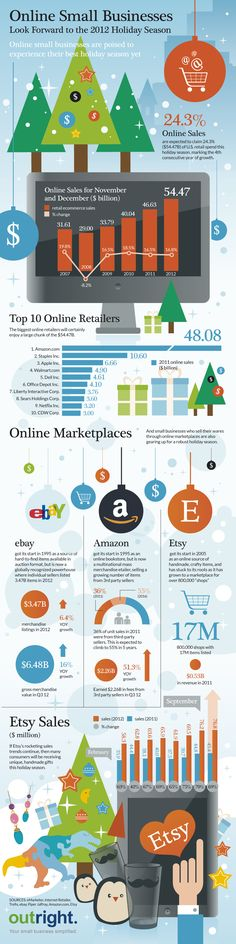 Many outlets are predicting a robust holiday season for online retailers. The biggest online retailers will certainly benefit from the surge of spending, but so will small businesses selling on online marketplaces like Etsy, ebay, and Amazon.