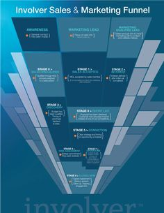 Involver Sales and Marketing funnel #infographic