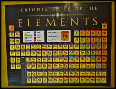 Periodic Table of the Elements—Classroom Poster.