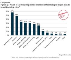 Budgets study shows mobile apps, QR codes and ads are top priority