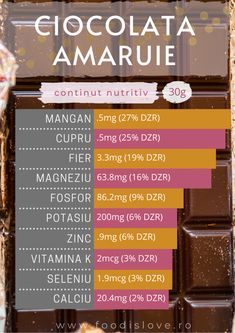 Ce contine ciocolata amaruie? – Food is love Periodic Table, Vitamin K, Periodic Table Chart, Periotic Table