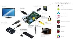 Getting to know your Raspberry Pi