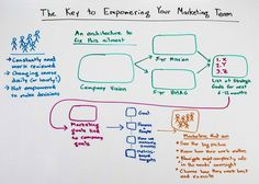 This is an awesome tip on how you can make your marketing team strong and united.   The Key to Empowering your Marketing Team - Whiteboard Friday   http://moz.com/blog/the-key-to-empowering-your-marketing-team-whiteboard-friday ‪#‎internetmarketing‬ ‪#‎business‬ ‪#‎losangeles‬ ‪#‎pinagency‬