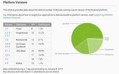 Almost 60 percent of active Android devices run Jelly Bean, KitKat registers small growth