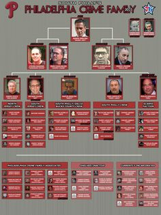 Philadelphia Crime Family Membership chart, 2015 - slightly incorrect. Missing Narducci as capo and the Borghesi, South Philly crew Real Gangster, Mafia Gangster, Gangsters, Mafia Crime, Mob Wives, Mafia Families, South Philly, Al Capone, Neutral