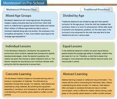 Things to consider: Montessori vs Traditional Preschool Montessori Theory, Montessori Quotes, Montessori Preschool, Montessori Education, Maria Montessori, Montessori Materials, Pre K Activities, Educational Activities, Alternative Education