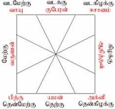 Tamil Astrology, Learn Astrology, All God Images, Hanuman Ji Wallpapers, Tamil Motivational Quotes, Good Morning Animation, Shri Yantra, Sigil Magic, Lord Shiva Family
