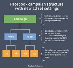 Facebook Ad Campaign Changes   Social Media Examiner ... article has A/B split testing details for when you need new Campaigns, Ad Sets, or Ads