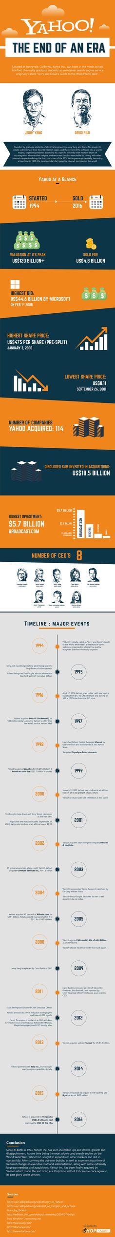Yahoo! The End Of An Era #Infographic #History #SocialMedia