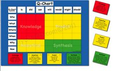 Use the question matrix for students to create and then answer the questions. Based on Blooms and categories.