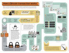 Infografik erklärt Bitcoin
