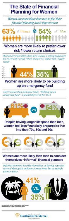 The State of Financial Planning for Women