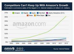 Will Jet.com help cool down Amazon's growth?  Why we need more online marketplaces... #ecommerce #jet #amazon