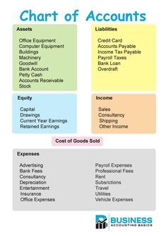 The chart of accounts sets out the nominal codes that a business uses for its accounting system. Information on definition, chart of accounts example and PDF Accounting Notes, Accounting Classes, Accounting Basics, Accounting Student, Accounting Principles, Bookkeeping And Accounting, Accounting And Finance, Accounting Humor, Small Business Bookkeeping