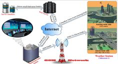 Design and Implementation of a Smart #WeatherStation Based on Internet of Things #IoT
