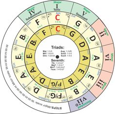 I have revised my transposing chord wheel/circle of fifths tool this week. It is now a three-ring version for use by all musicians (ukulele players who want to learn music theory Music Theory Guitar, Music Guitar, Piano Music, Ukulele, Playing Guitar, Guitar Art, Banjo, Guitar Chords And Scales, Music Chords