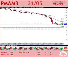 PARANAPANEMA - PMAM3 - 30/05/2012 #PMAM3 #analises #bovespa