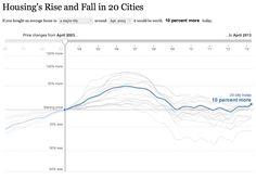Housing's Rise and Fall in 20 Cities - Graphic - NYTimes.com