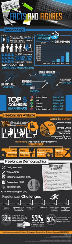 The Impact of Freelancing: Facts and Figures