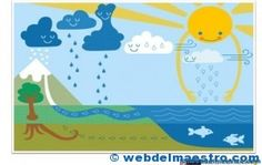 The water cycle Vattnets kretslopp Kid Science, Kindergarten Science, Elementary Science, Science Classroom, Science Lessons, Teaching Science, Science Education, Earth Science, Science Activities
