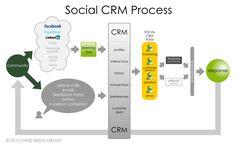 Het model van de Chess Media Group geeft een duidelijk beeld van SocialCRM