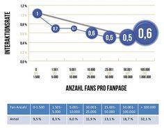 Marken auf Facebook: Mehr Fans, weniger Interaktion   http://www.lead-digital.de/start/social_media/marken_auf_facebook_mehr_fans_weniger_interaktion