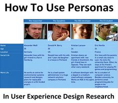 How To Use Personas In User Experience Design And Development Research