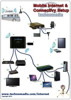 Camping - Mobile Internet Geekery & Gadgetry – How We Stay Online While RVing. This is awesome. Nice info for anyone that needs to be online while still needing to be away from it all. Rv Campers, Happy Campers, Truck Camper, Camper Van, Camping Survival, Camping Hacks, Camping Ideas, Internet Setup, Rv Internet