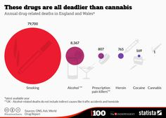 The drugs that are far more deadly than cannabis