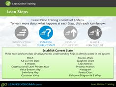 Learn Lean In 4 Easy Steps! #Lean #Training - GoLeanSixSigma.com