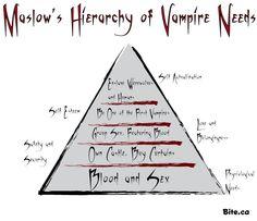Vampire hierarchy chart