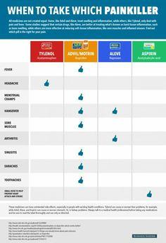What to take for what http://www.businessinsider.com/tylenol-vs-advil-vs-aleve-2015-5?utm_content=buffer303f8&utm_medium=social&utm_source=facebook.com&utm_campaign=buffer