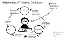 """Perichoresis of Trinitarian Confusion"" by Theograms"