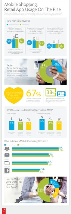 Mobile Shopping: Retail App Usage On The Rise.  #Mobile #Shopping #infografic
