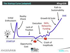 The Startup Curve (slide from UCT Graduate School of Business)
