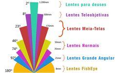 Classificação das Lentes