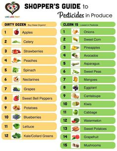 Produce shopping guide - what to buy organic.or at least use natural cleaning soak to pull trash out. Clean Fifteen, Clean 15, Keto, Lchf, Healthy Tips, Healthy Choices, Healthy Foods, Healthy Nutrition, Eating Healthy