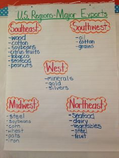 3rd grade activity when talking about regions and exports in those regions. Can be hung in the classroom so students can use this as a reference for later assignments. C.O.