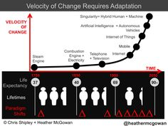 Education and accelerated change: The imperative for design learning   Heather McGowan   Pulse   LinkedIn