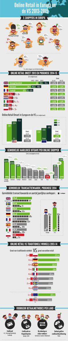 Online shoppers in de VS en in Europa 2013-2015