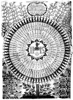 """""""A """"diagram"""" of the names of God in Athanasius Kircher's Oedipus Aegyptiacus"""""""