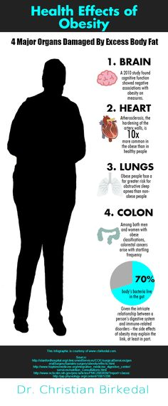See the effects of obesity to the main organs of the body.