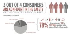 2012 IFIC Food & Health Survey: Consumer Attitudes toward Food Safety, Nutrition and Health