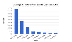 This chart illustrates just how rare it is to see a strike like the fast food workers'.