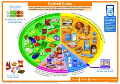 The New Eatwell Guide