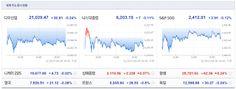 Jinkyu Kim`s Go Stocks: 세계주요국증시 또 다시 상승할까요.