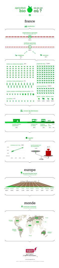 agriculture bio en France, par Eclairage Public